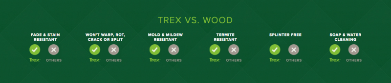 Trex Decking Composite: A Long-lasting Outdoor Alternative to Wood